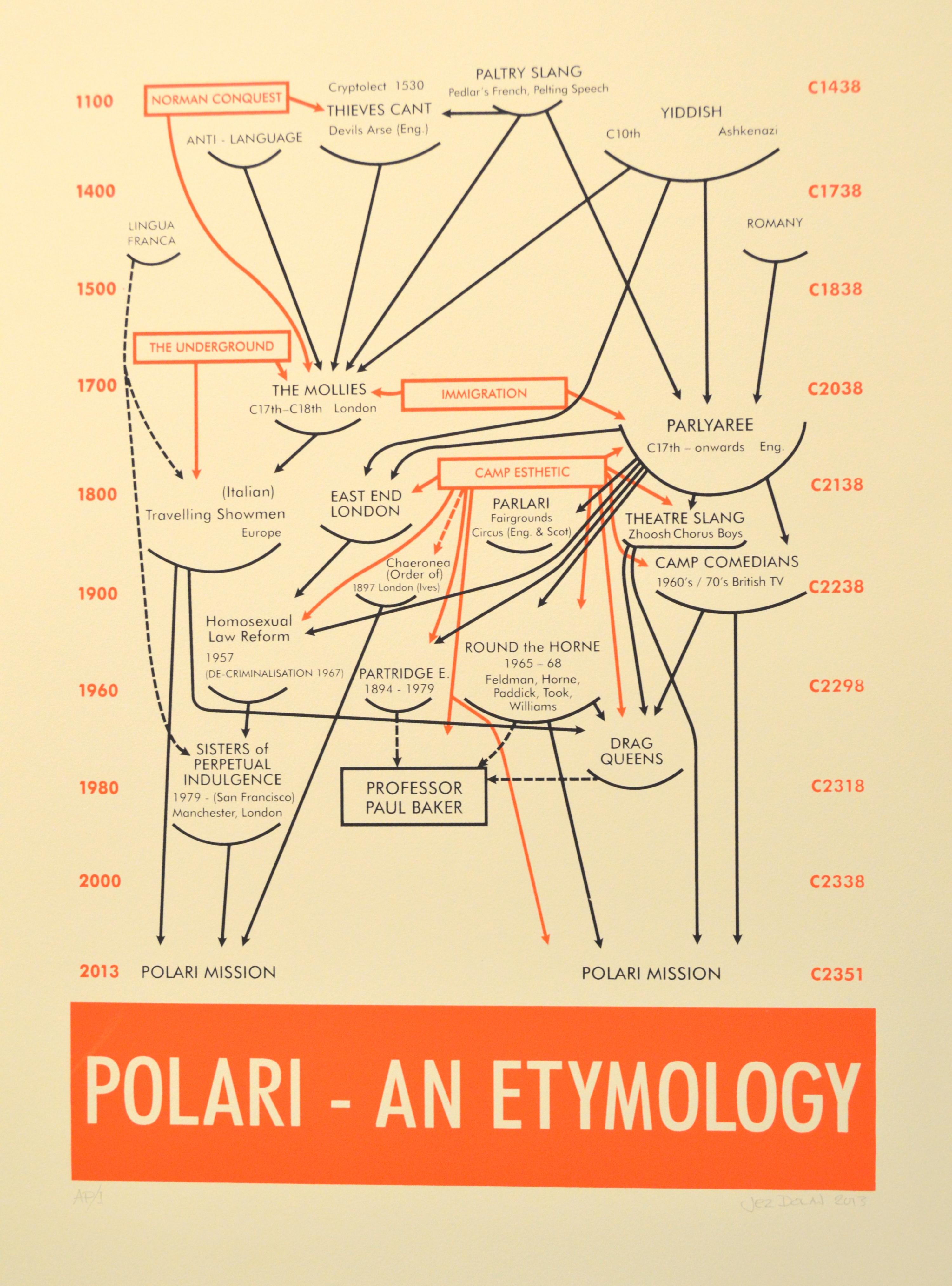 Dolan, Jez - Polari - An Etymology according to a diagramatic by Alfred H Bair - BUYGM.1592.2014.JPG