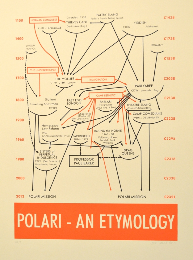Dolan, Jez - Polari - An Etymology according to a diagramatic by Alfred H Bair - BUYGM.1592.2014.JPG